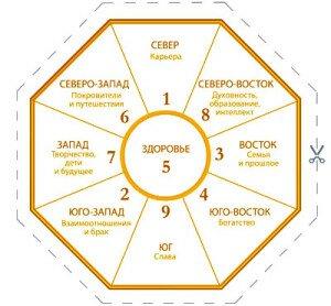 Диаграмма Ба-Гуа онлайн